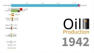 رتبهبندی میزان تولیدات نفتی کشورهای مختلف از سال ۱۹۰۰ تا ۲۰۱۸