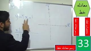 رسم معادله خط