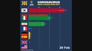 نمودار تدریجی آمار رسمی هر روز کشورهای مبتلا به ویروس کرونا - ایران دوم!